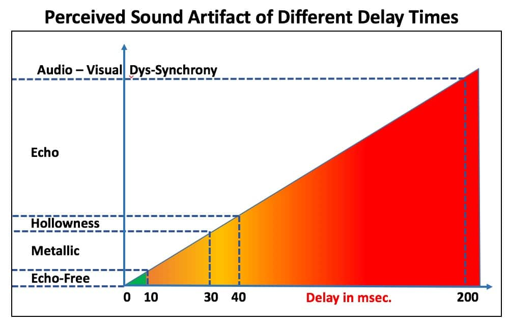 Figure 4. Perceptual consequences of different delay times. Delays shorter than about 10 msec. between the direct and processed sound are echo-free. Delays between about 10 and 30 msec. result in a metallic sound quality, and delays between about 30 and 40 msec. are perceived as having a hollow sound quality. Delays longer than about 200 msec. result in maximum disruption (audio-visual confusion/dys-synchrony, stuttering, and other speech degradation).