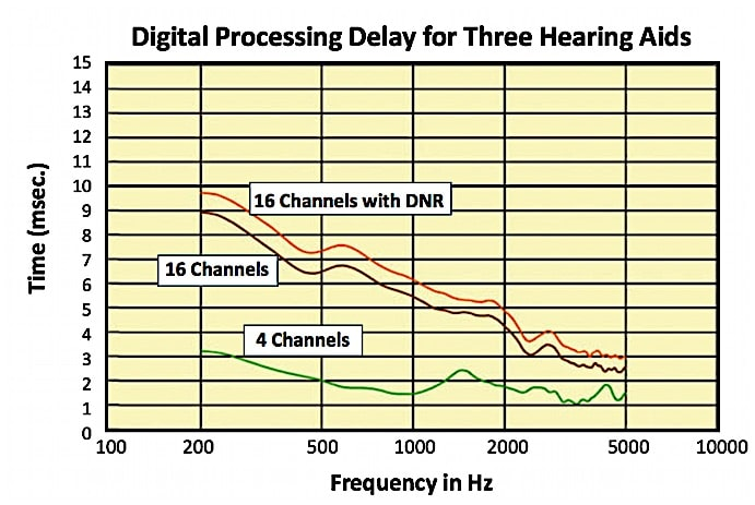 "Figure 1. Digital processing delay for three different hearing aids. The fewer ""features,"" the shorter the processing (group delay) time. (DNR = Digital Noise Reduction). (Modified from Herbig and Chalupper, 2010)."