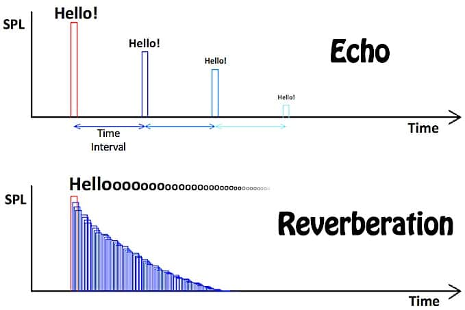Figure 2. Illustrative representation of the difference between echo and reverberation. The inability to hear the distinct repetitions is what distinguishes reverberation from multiple echoes.