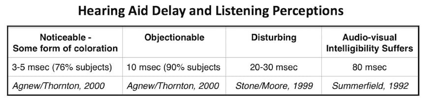 Figure 3. Hearing aid delay and listening perceptions.