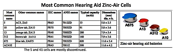 Figure 3. Names, capacities, dimensions (in mm), and color code for the most common hearing aid zinc-air hearing aid cells.