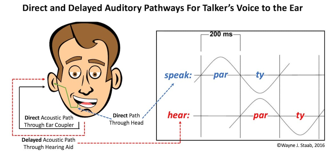 Figure 2. Illustration showing direct acoustic pathways for a talker's voice through the air, and through the head (solid black and green lines), along with the delayed pathway through a DSP hearing aid to the ear (dashed line). On the right is shown delay causing maximum auditory confusion at 200 msec. delay.