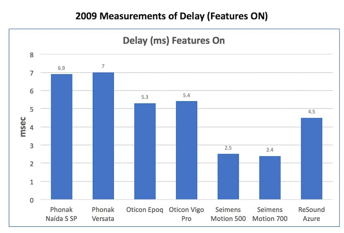 "Figure 1. Delay measurements in msec. with the hearing aid having its features turned ""ON"" for seven hearing aids in 2009."
