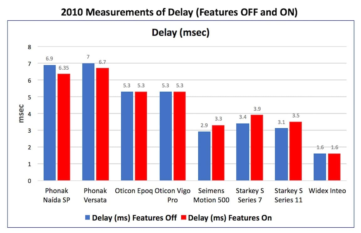 "Figure 2. Delay measurements in msec. with the hearing aid having its features turned ""OFF"" and then ""ON"" for eight hearing aids in 2010."