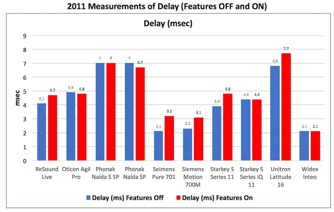 "Figure 3. Delay measurements in msec. with the hearing aid having its features turned ""OFF"" and then ""ON"" for ten hearing aids in 2011."