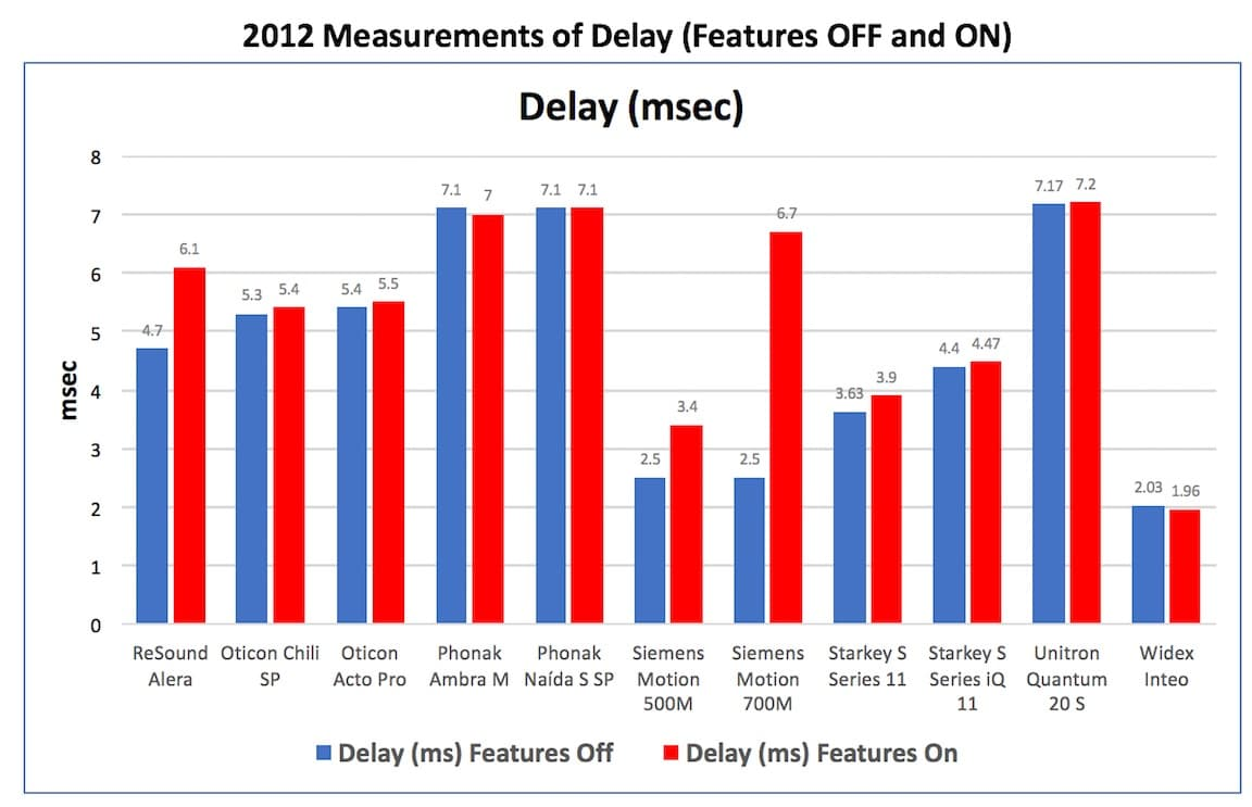 "Figure 4. Delay measurements in msec. with the hearing aid having its features turned ""OFF"" and then ""ON"" for eleven hearing aids in 2012."