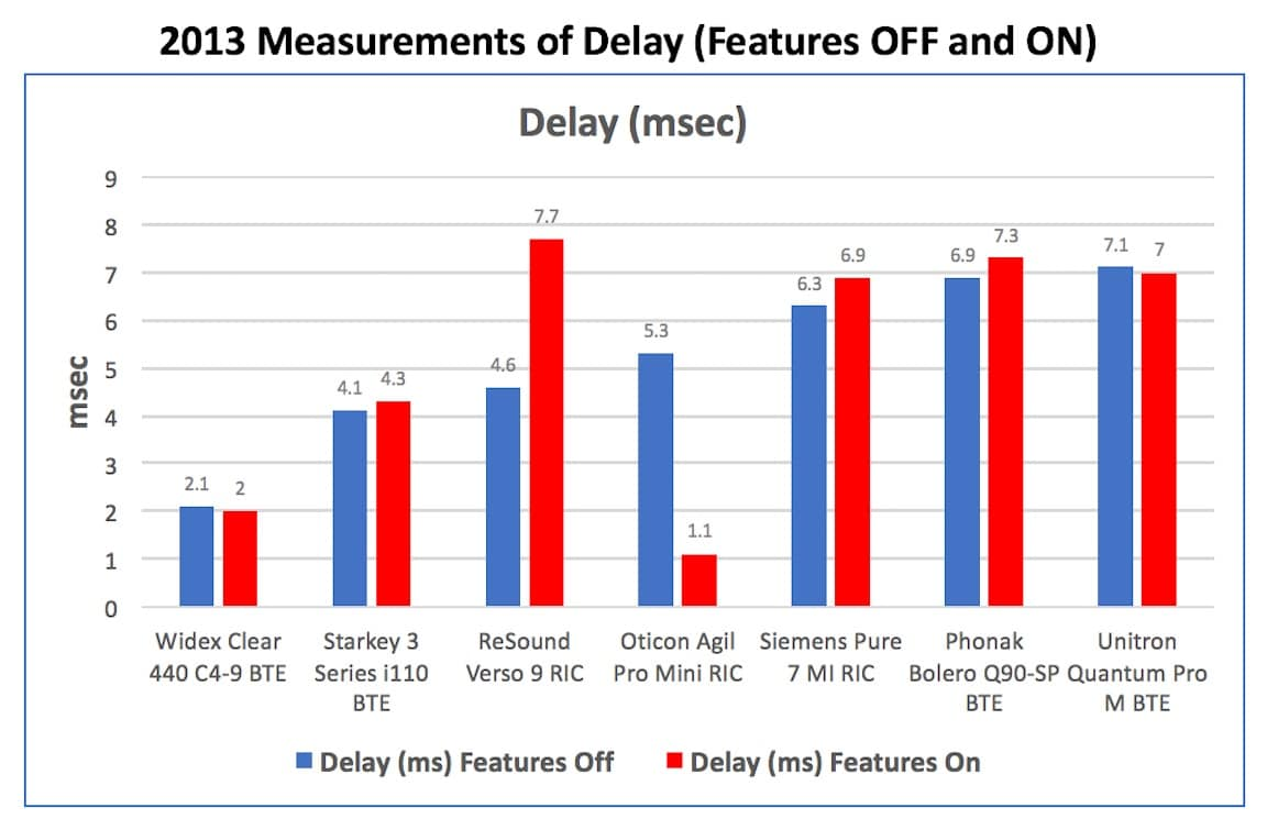 "Figure 5. Delay measurements in msec. with the hearing aid having its features turned ""OFF"" and then ""ON"" for seven hearing aids in 2013."