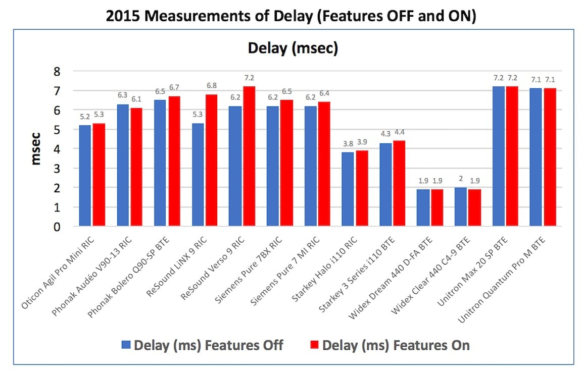 "Figure 7. Delay measurements in msec. with the hearing aid having its features turned ""OFF"" and then ""ON"" for thirteen hearing aids in 2015."