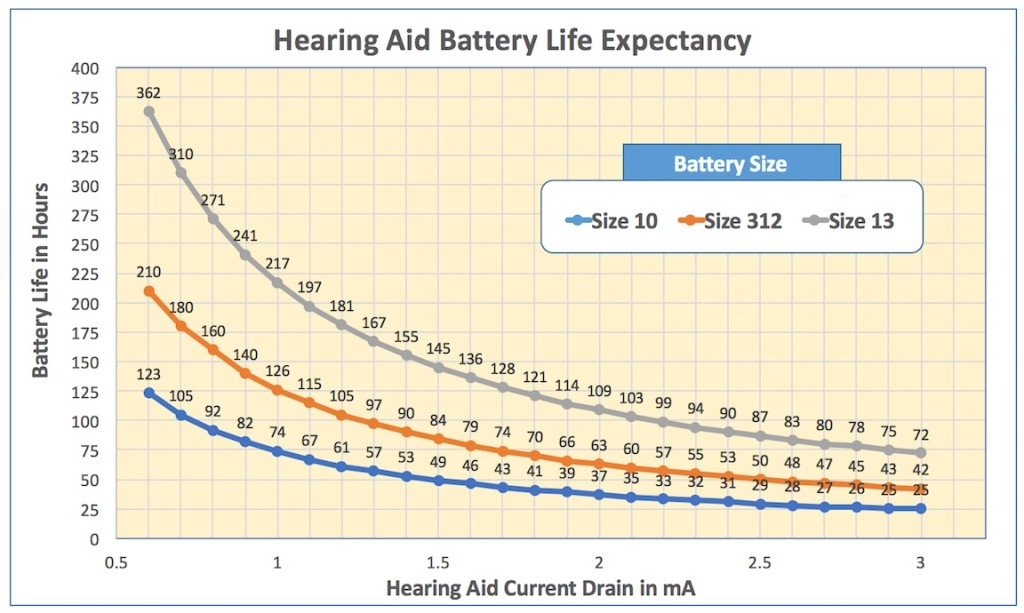 Figure 2. Calculated battery life (in hours), at different hearing aid battery current drain for the size 10, size 312, and size 13 cells/batteries. The higher the current drain (higher numbers), the lower the battery life in hours.