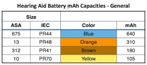 Figure 1. Hearing aid battery identifications and mAh capacities. These will vary slightly between different battery companies. ASA (American Standards Institute) and IEC (International Electrotechnical Commission) size identifications. Some companies often use a different letter(s) in front of the numbers, but all use the color combination for proper identification.