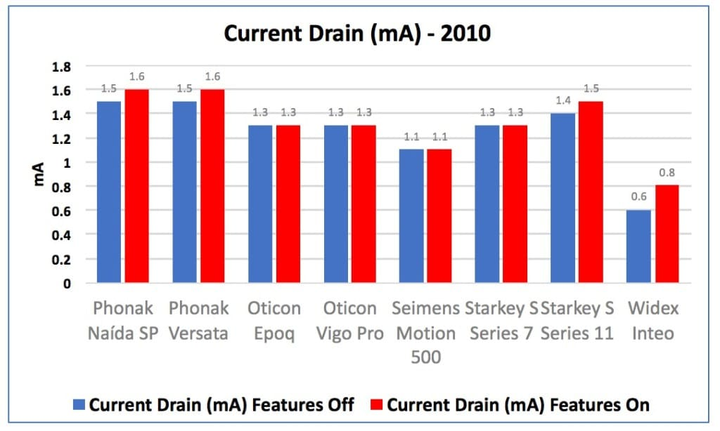 "Figure 1. Current drain in mA for hearing aids measured in 2010, showing the drain of the instruments with their advanced fearures turned ""Off"" in blue, and then with the features turned ""On"" in red."