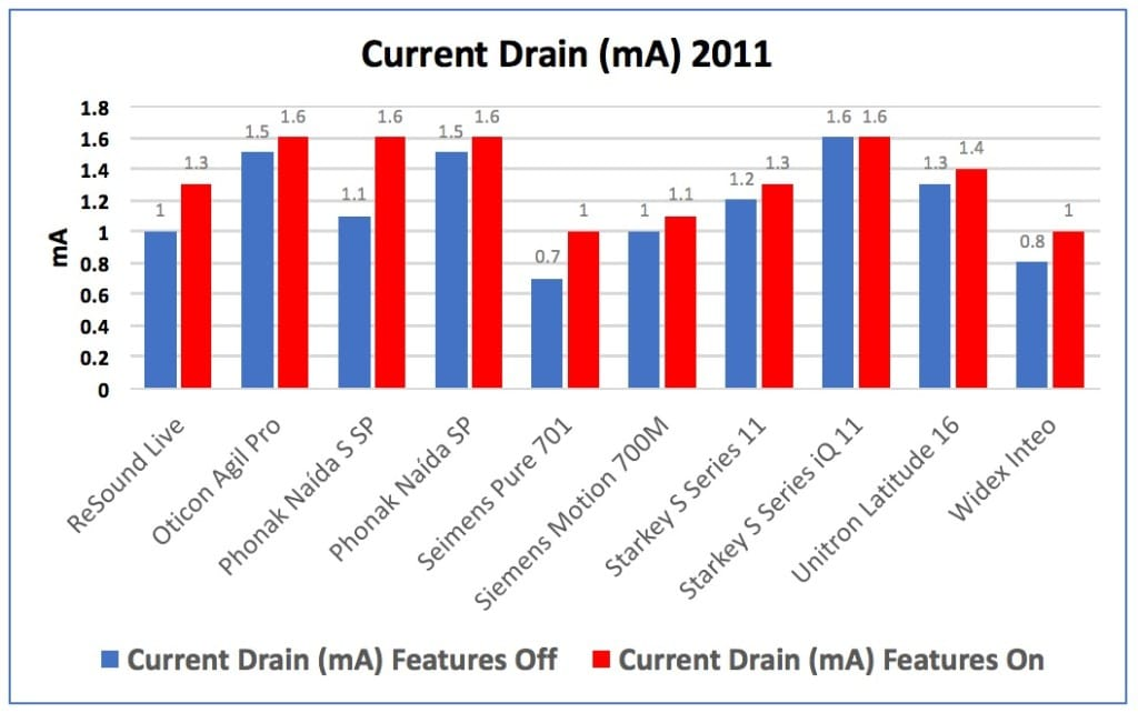"Figure 2. Current drain in mA for hearing aids measured in 2011, showing the drain of the instruments with their advanced fearures turned ""Off"" in blue, and then with the features turned ""On"" in red."