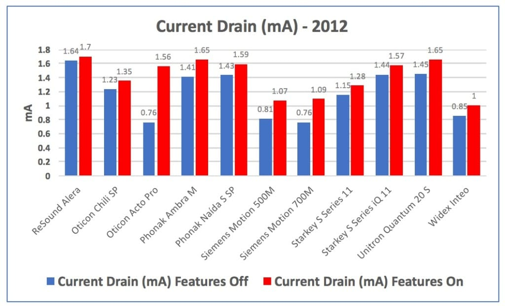 """Figure 3. Current drain in mA for hearing aids measured in 2012, showing the drain of the instruments with their advanced fearures turned """"Off"""" in blue, and then with the features turned """"On"""" in red."""