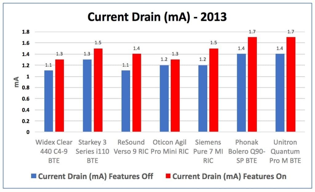 """Figure 4. Current drain in mA for hearing aids measured in 2013, showing the drain of the instruments with their advanced fearures turned """"Off"""" in blue, and then with the features turned """"On"""" in red."""