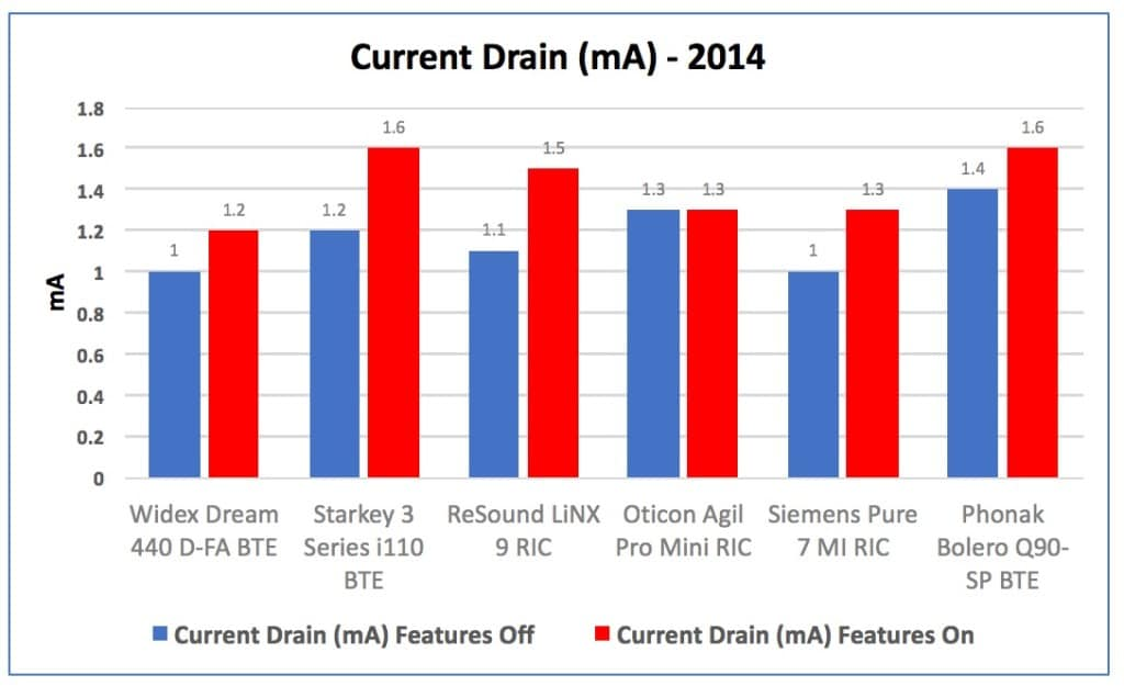 """Figure 5. Current drain in mA for hearing aids measured in 2014, showing the drain of the instruments with their advanced fearures turned """"Off"""" in blue, and then with the features turned """"On"""" in red."""