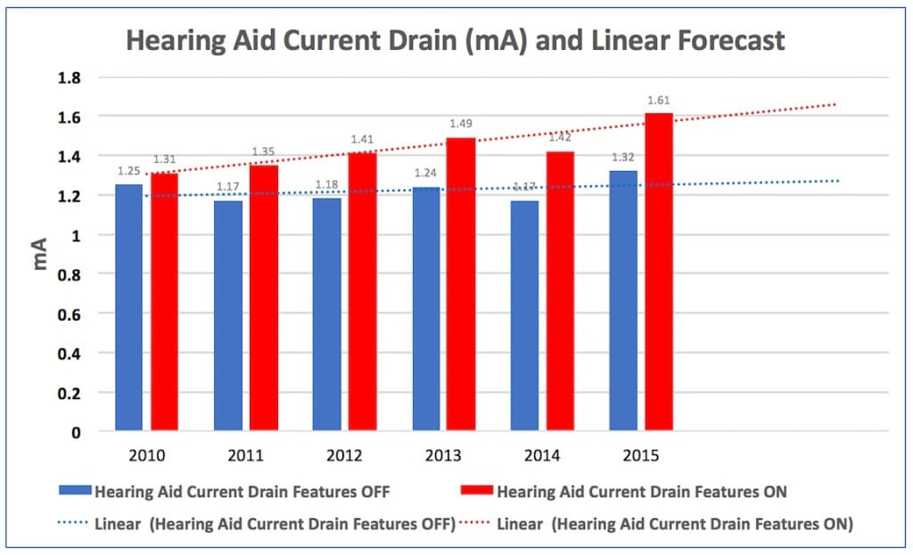"""Figure 7. Hearing aid current drain and linear forecast for features """"Off"""" and """"On"""" averaged from Figures 2 through 6. There is a trend of increased current drain with each subsequent year under both the features """"Off"""" and """"On,"""" but with a greater increase by year for the features """"On"""" condition, suggesting that continued advanced signal processing algorithms demand higher current drain."""