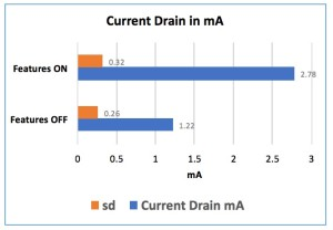 "Figure 8. Combined current drain comparisons for the years 2010 through 2015 for the ""Features Off"" versus the ""Features On,"" showing an overall increase of 1.56 mA."