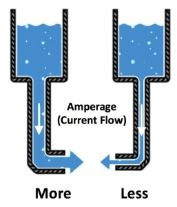 Figure 4. Current drain of a hearing aid battery can be likened to the flow of water from a storage tank. The lower the current drain, the longer it will take to empty the storage tank.