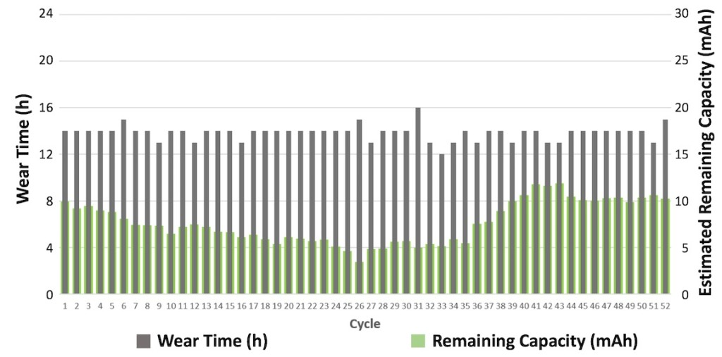 Figure 3. Patient who streamed an average of 3-4 hours per day from his iPhone or other products. Wore hearing aid with 2.4 gHz wireless streaming and ZPower Rechargeable System for an average of 14-16 hours per day (black bars). The remaining capacity in the battery at the end of each day is represented by the green bars (in mAh). The data collection module includes an algorithm that calculates remaining voltage and converts it to remaining capacity.