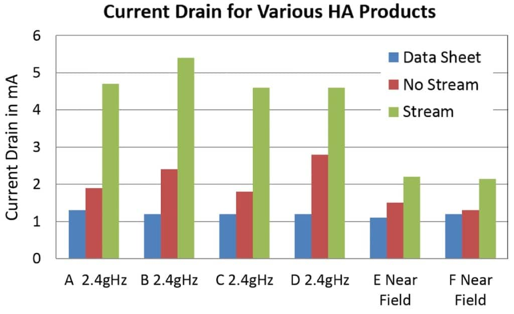 Figure 4. Power consumption of hearing aids in mA representing different companies (A, B, C. D). Comparison of manufacturer datasheet (blue bars); first-fit wireless features activated (red bars); streaming (green bars).