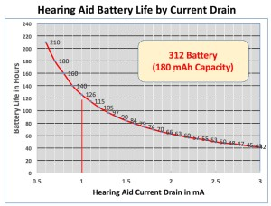 "Figure 2. Calculated battery life in hours for a size 312 hearing aid battery when operating under different current drains. Any adaptive features performed by the hearing aid can be expected to result in a higher current drain (and hence, shorter battery life) when operating. The battery life of different sized hearing aid batteries will be different because their ""storage tanks"" (mAh Capacity) is different than the 180 mAh capacity in this example. Some have greater storage and others less, depending on the size of the battery, with smaller batteries having less storage."