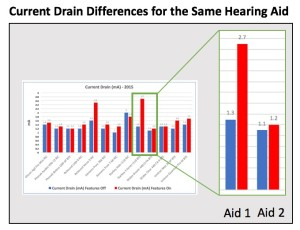 "Figure 1. Current drain differences for two hearing aids with advanced signal processing features turned ""Off"" (blue) and ""On"" (red)."