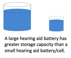 Figure 3. The size of hearing aid batteries determines their storage capacity (mAh). A larger battery has greater storage than a smaller battery – much like two different water storage tanks.