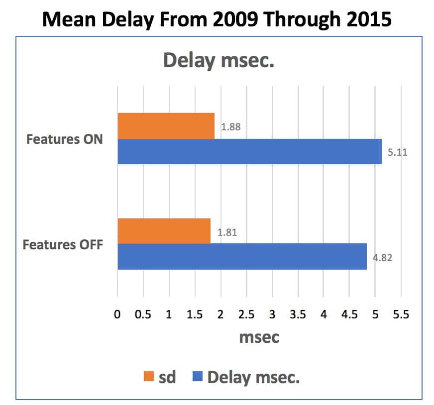 "Figure 9. Mean/average delay accumulated measurements in msec. with the hearing aid having its features turned ""OFF"" and then ""ON"" for the hearing aids measured from 2010 through 2015. (sd = standard deviation)."