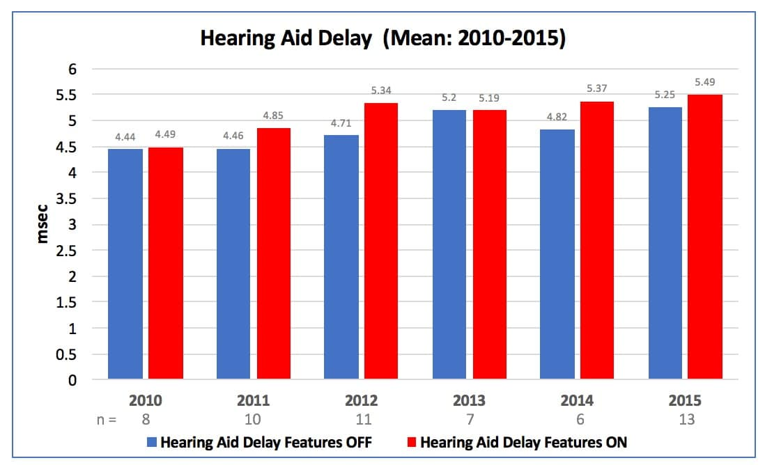 "Figure 8. Average hearing aid delay in msec. the hearing aids tested from 2010 through 2015, with the delay for ""Features OFF"" in blue and ""Features ON"" in red."