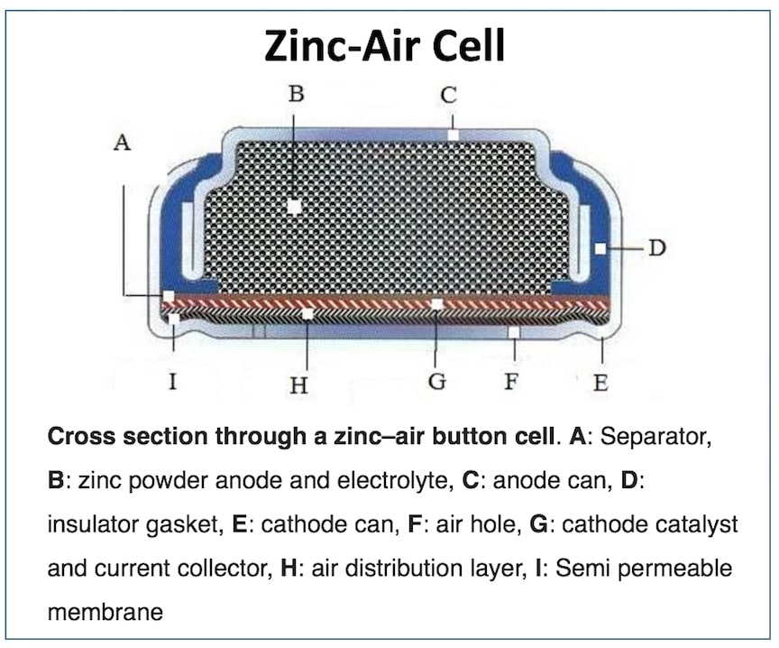Zinc-air cell Cross Section