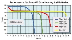 Figure 2. Hearing aid battery discharge rate in hours showing the comparison of the impact on battery life among the batteries at the time when zinc-air cells were introduced. Except for hours of life, other size cells perform similarly.