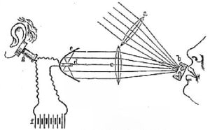 Figure 1. Photophone sketch from Bell's notes of 1880.