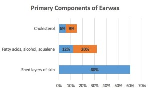 Figure 1. Primary components of earwax (cerumen). Cholesterol ranges from 6 to 9%, and Fatty acids, alcohol, and squalene range from 12 to 20%.