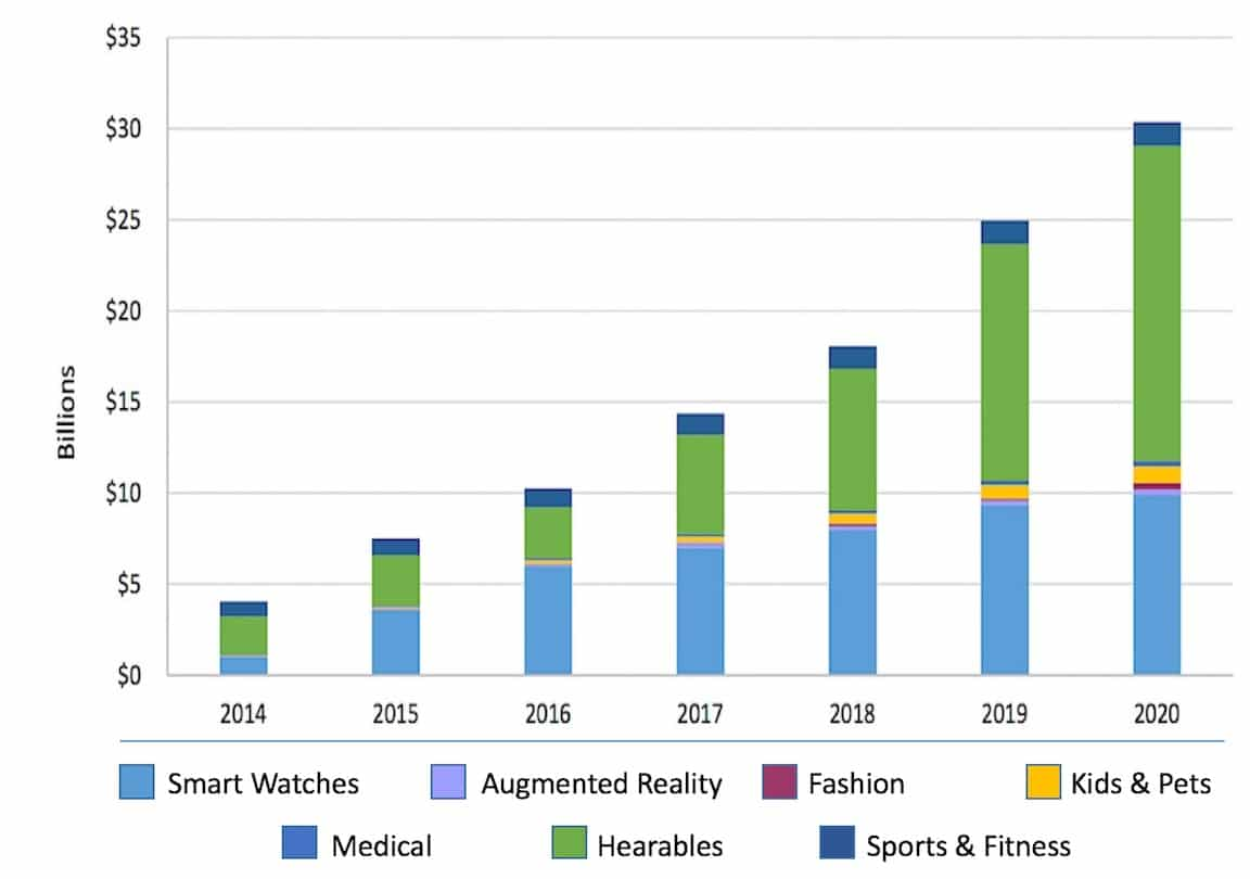 Figure 1. Hearable potential global market compared with wearables and other devices (Nick Hunn, Consumer Electroni cs Show, 2014, with smart wearables as the breakout technology and, and predicting a 5 billion market by 2018.