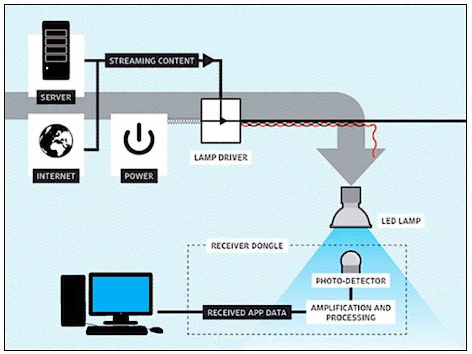 Figure 5. Li-Fi combines two essential functions – illumination and communications – this is presumed to provide a cost saving measure that makes more efficient use of existing infrastructure. (Source: PureLiFi)