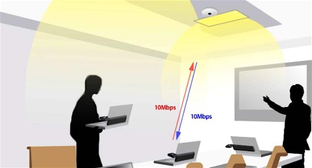Figure 4. Multiple access points (APs) throughout an indoor space form an an atto-cellular network, allowing users to move from one AP to the next without any interruption in its high-speed data stream.