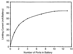 Figure 5. This graph shows the relationship between the number of ports (air holes in a 675 size cell) and the limiting current in mA. The limiting current increases with increased air access. This is a reason why larger-sized cells have a greater number of holes.