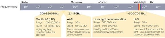 Figure 3. Band allocations from 4G to Li-Fi within the electromagnetic spectrum.