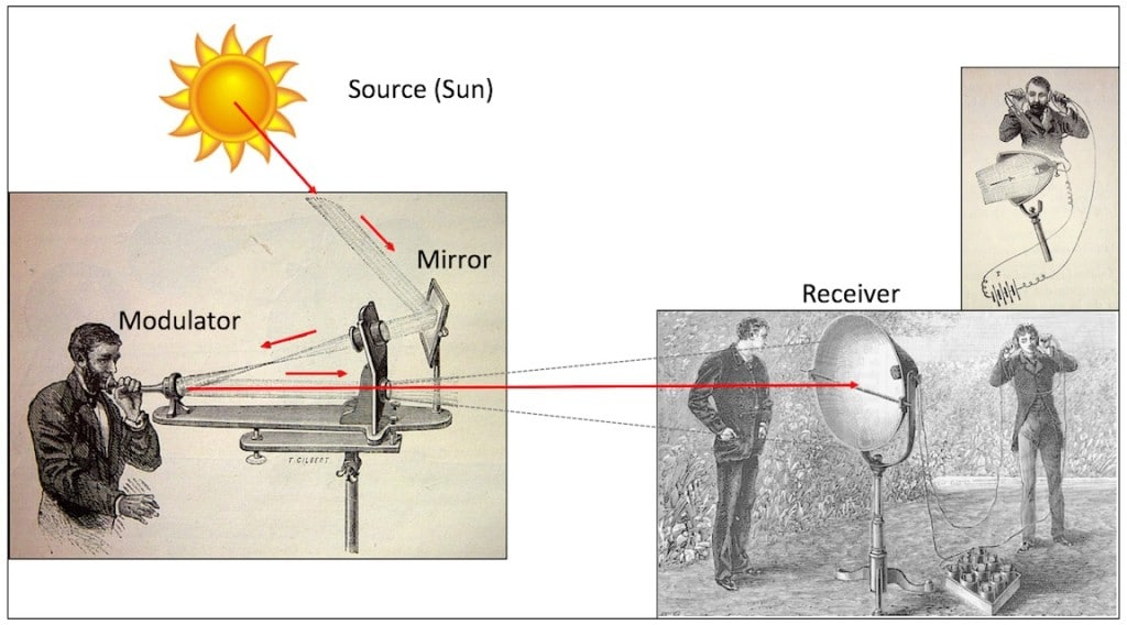 "Figure 1. Principle of Bell's Photophone. Bell regarded his Photophone as: ""the greatest invention I have ever made; greater than the telephone."" Alex and Charlie checking out their early version of a Li-Fi device."
