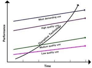 Figure 1. Time versus performance functions of disruptive technology compared with traditional product performances (Photo credit: Wikimedia Commons).