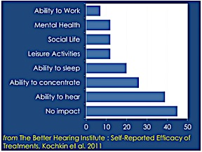 Figure 1. Reported impact of tinnitus on daily life of 3,431 respondents, in percent. Modified from Kochkin, et. al., 20011.