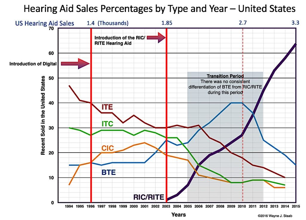 """Figure 2. United States hearing aid industry sales percentage by type and year. HIA (Hearing Industry Association) data, years 1994 through 2015. It was not until 2009 that HIA started tracking """"external receiver"""" BTE aids (i.e., RIC/RITE). Therefore, the estimates from 2003 until 2009 are estimates only4."""