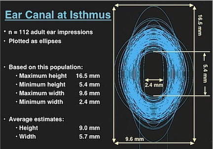 Figure 1. Dimensions of the isthmus, taken from 112 adult ear impressions, and plotted as ellipses. The average height was 9.0 mm, and the average height was 5.7 mm.