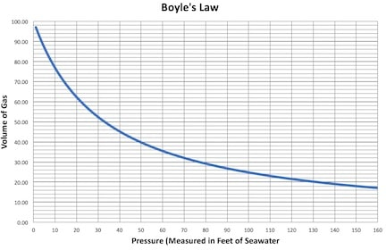 Figure 1. Boyle's law states that by keeping temperature constant, a volume of gas is related inversely to the pressure applied to it.