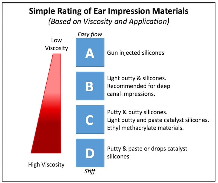 Figure 1. Simplified scale used to identify the general viscosity of ear impression material. C and D have been considered standard and have been used to take ear impressions for decades; ethyl methacrylate from the 1940s, and silicones from the 1960s. A and B were developed in the 1990s for deeper impressions for peritympanic and CIC (completely-in-canal) hearing aids2. (Modified from Pirzanski1).