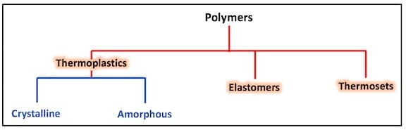 Figure 1. The most common way of classifying polymers is to separate them into three groups – thermoplastics, thermosets, and elastomers1. Ear impression material falls into the elastomer group.