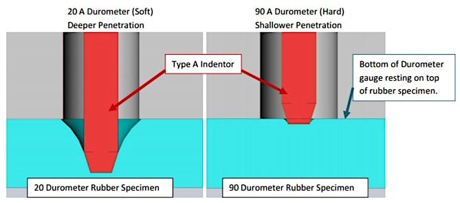 Figure 3.  Type A durometer hardness test showing the difference the indentation device penetrates for soft and hard materials.   The specimen is flat, parallel, and of a certain minimum thickness.  ASTM (American Society for Testing and Materials) and ISO (International Standards Organization) each specify different minimum thicknesses (ASTM D-2240 ~6.1 mm, and ISO 4 mm.  (Photo from Tranquilli, 20144).