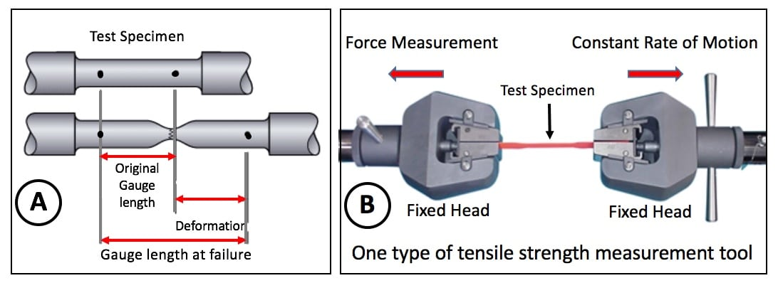 Figure 5. A test specimen (A) in its normal state, and showing the length at its failure (breakage). The right side (B) shows one type of tensile strength measurement tool/machine for making such a measurement.