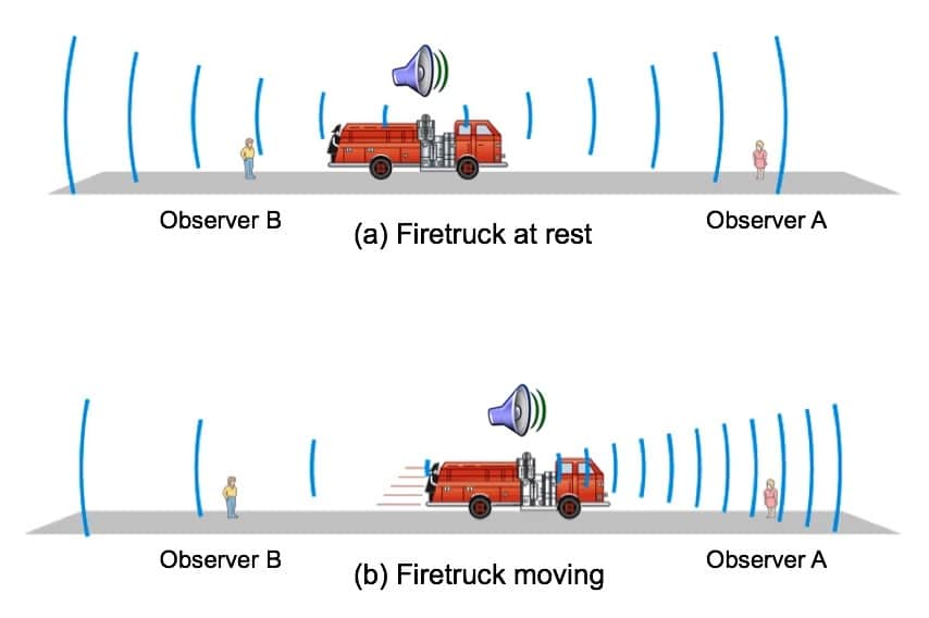 Figure 2. Simple visualization of the Doppler effect. A fast moving vehicle or sound source will demonstrate a change in frequency/pitch as it passes an observer.
