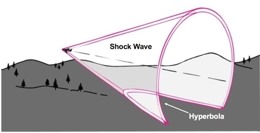 Figure 7. Sonic boom is continually moving with the airplane, generating a boom carpet (hyperbola) on the ground following the aircraft's flight path. A hyperbola is a symmetrical open curve formed by the intersection of a circular cone with a plane at a smaller angle with its axis than the side of the cone. The cone does not end abruptly at the back as shown in the illustration. It keeps going, but becomes less strong as it gets larger in diameter farther behind the aircraft. Modified from Paul G. Hewitt, 2006.
